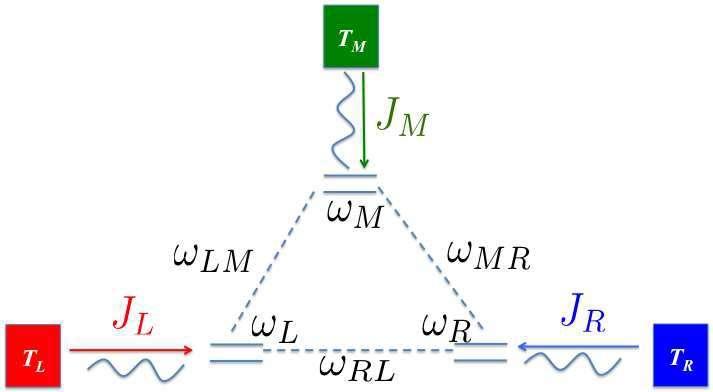 quantum thermal transistor