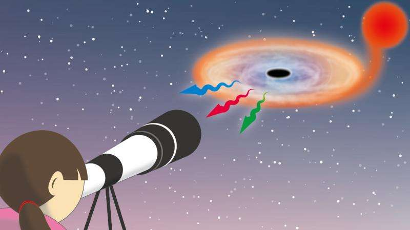 'Seeing' black holes with the naked eye