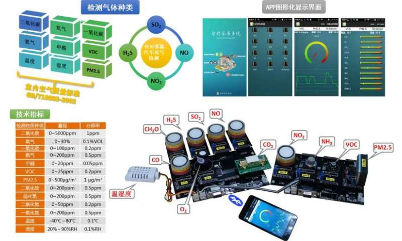 Smartphones for sensing