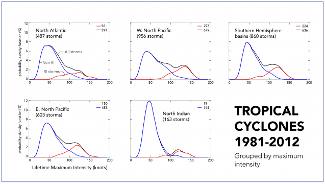 Stronger tropical cyclones are more common than moderate ones