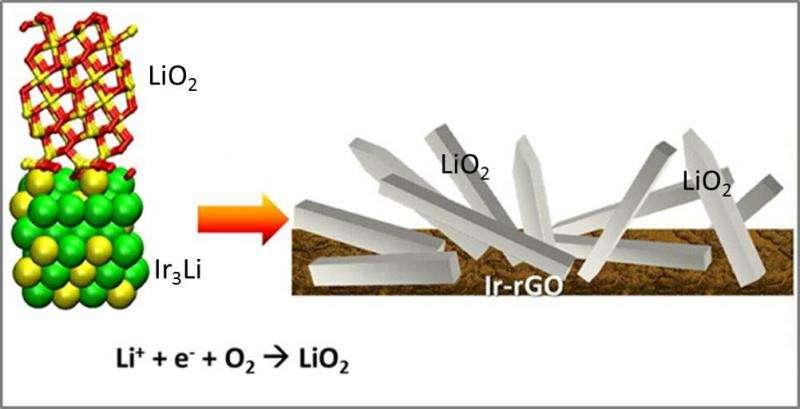 Superoxide gives lithium-air batteries a jolt