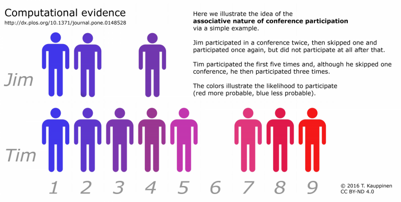 The model for likelihood to participate in conferences can be used to improve communities