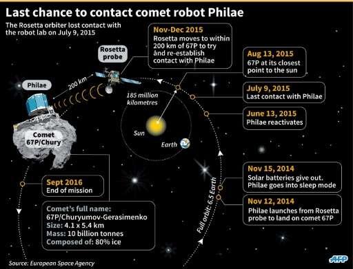 Timeline of the Philae robot lab's mission on comet 67P