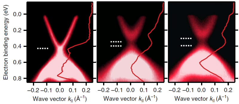 Topological insulators: Magnetism is not causing loss of conductivity