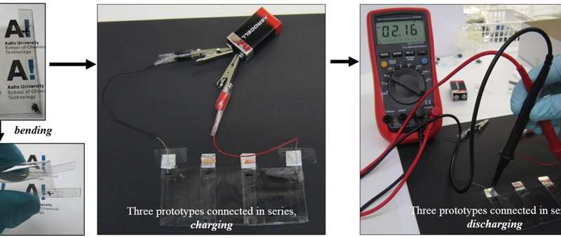 transparent flexible supercapacitors