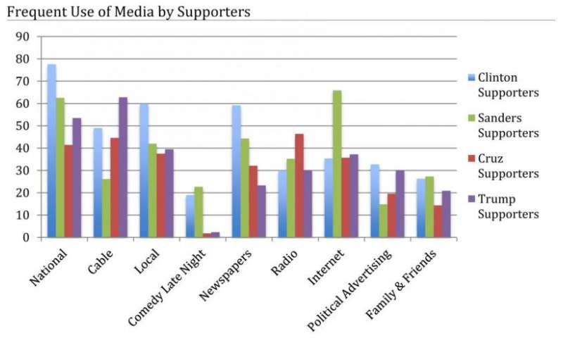 TV a top source of political news for caucus-goers