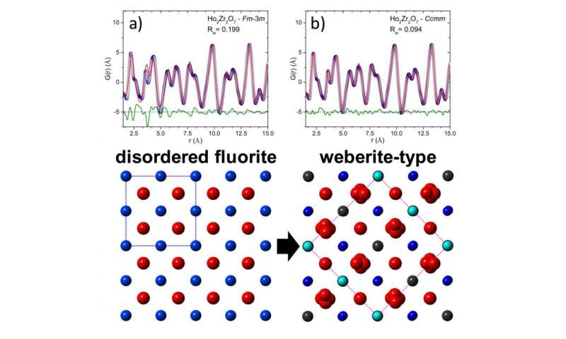 UT, ORNL scientists gain new insights into atomic disordering of complex metal oxides