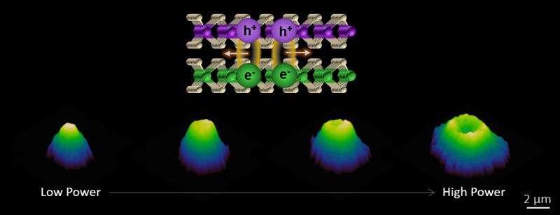 UW scientists create ultrathin semiconductor heterostructures for new technologies
