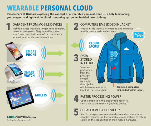Wearable cloud could be less expensive, more powerful form of mobile computing