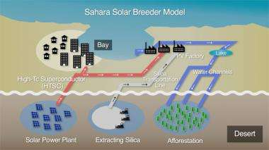 Sahara desert project aims to power half the world by 2050
