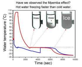 Mpemba Effect