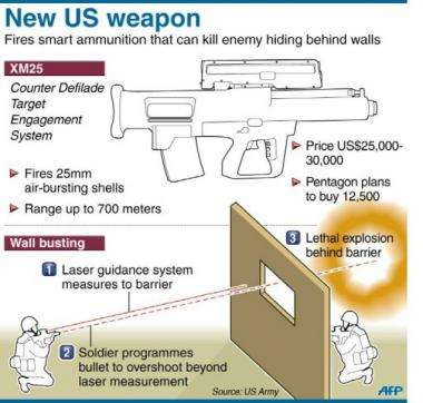 Graphic on the US army's new programmable
