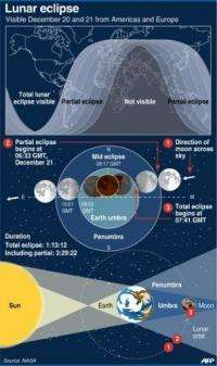 Graphic on the total eclipse of the moon that was visible in North America and Europe