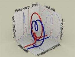 University of Twente's 'Molecular Rollar Coaster' can distinguish between molecules