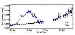Cometary poison gas geyser heralds surprises