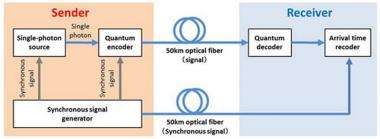 Succeed in quantum cryptographic key distribution from single-photon emitter at world-record distance of 50 km