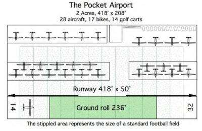 Suburban 'pocket airports' proposed