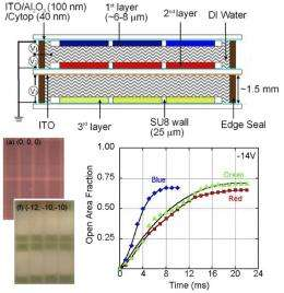 Oil-based color pixels could let you watch videos on e-paper