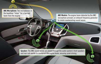 Noise cancellation system helps give GMC crossover one of the quietest interiors