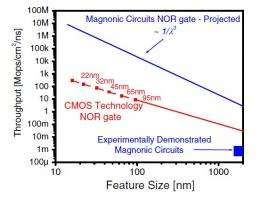 Researchers analyze the future of transistor-less magnonic logic circuits