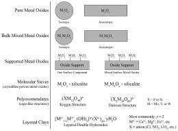 The generality of surface vanadium oxide phases in mixed oxide catalysts