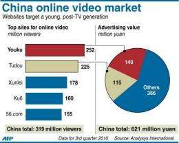 China online video market