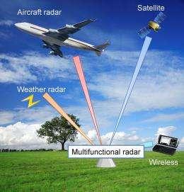 Conceptual image of C-Ku band multi-functional radar