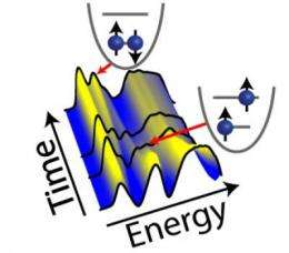 Direct electronic readout of 'artificial atoms'