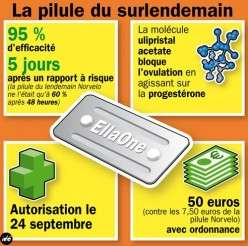 ellaOne (ulipristal acetate) is already available in Europe. (Image credit: Le Blog de le santé)