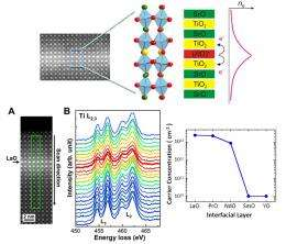 Engineering atomic interfaces for new electronics
