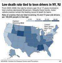 Fatal crashes involving teen drivers drop (AP)