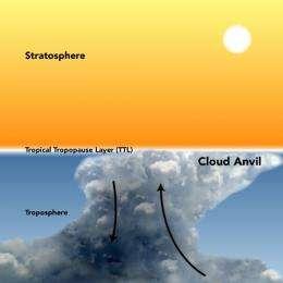 Forging cloud anvils