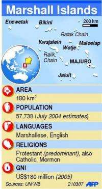 Graphic fact file on the Marshall Islands