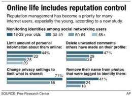 Image-conscious youth rein in social networking (AP)