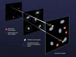 In deep galaxy surveys, astronomers get a boost -- from gravity