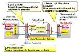 Inter-Cloud data security technology developed by Fujitsu
