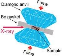 Metallic Glass Yields Secrets Under Pressure