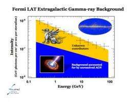 NASA's Fermi probes 'dragons' of the gamma-ray sky