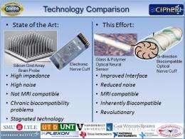 Optical interface to link robotic limbs, human brain