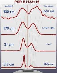 Pulsars in many octaves