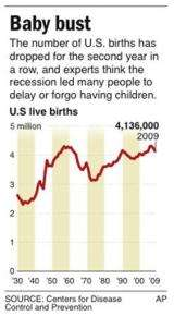 Recession may have pushed US birth rate to new low (AP)