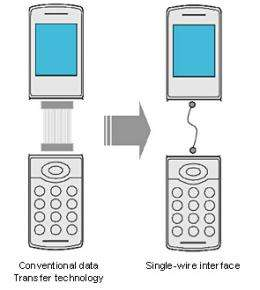 Sony Unveils 'Single Wire Interface Technology'