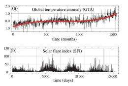 Scientists find errors in hypothesis linking solar flares to global temperature