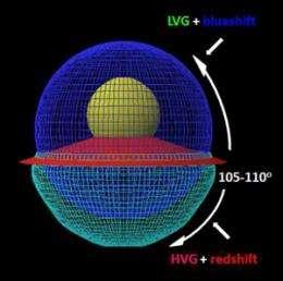 Supernovae mystery solved