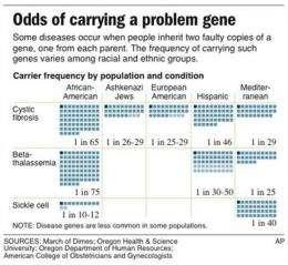 Testing curbs some genetic diseases