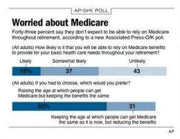 What you pay for Medicare won't cover your costs (AP)
