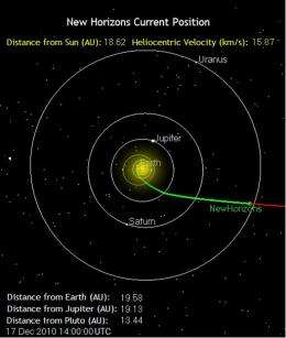 Ten years later for PI-led mission to Pluto, Kuiper Belt