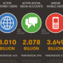 Net expansion driven by mobile