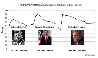 Anger drives support for wartime presidents