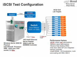 Intel Squeezes 1 Million IOPS Over A Single Gigabit Ethernet Link